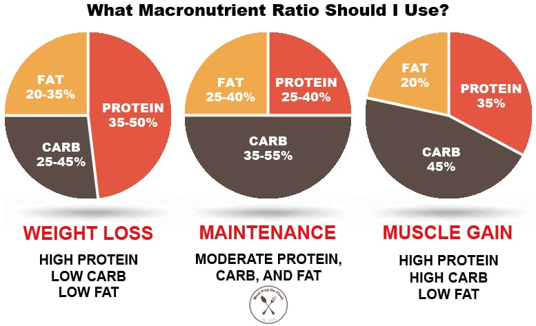 The Ultimate Guide to Calculating Macros - Meal Prep on Fleek™