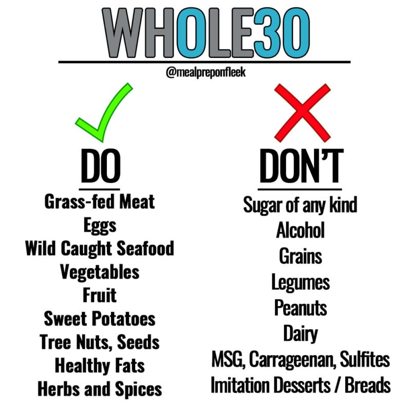 Whole30 101 The Dos and Don'ts