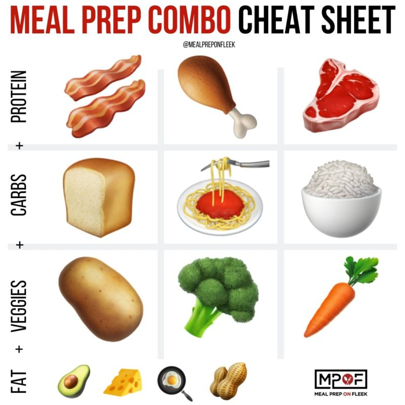meal prep combo cheat sheet