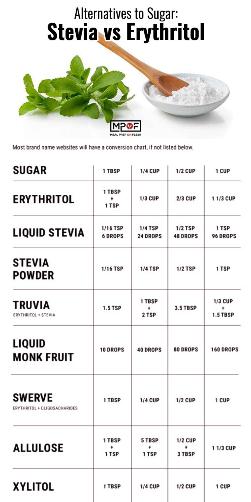 Alternatives to Sugar Conversion Chart